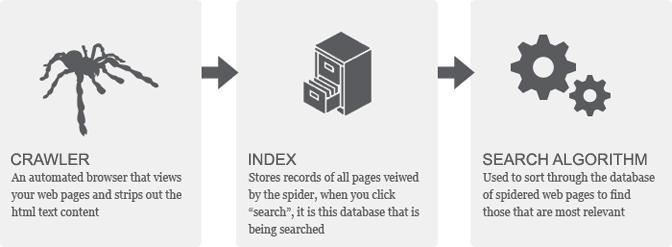 "So what actually is a ""Search Engine Index""?"